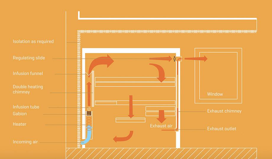 Koerner Sauna Lüftungsschema